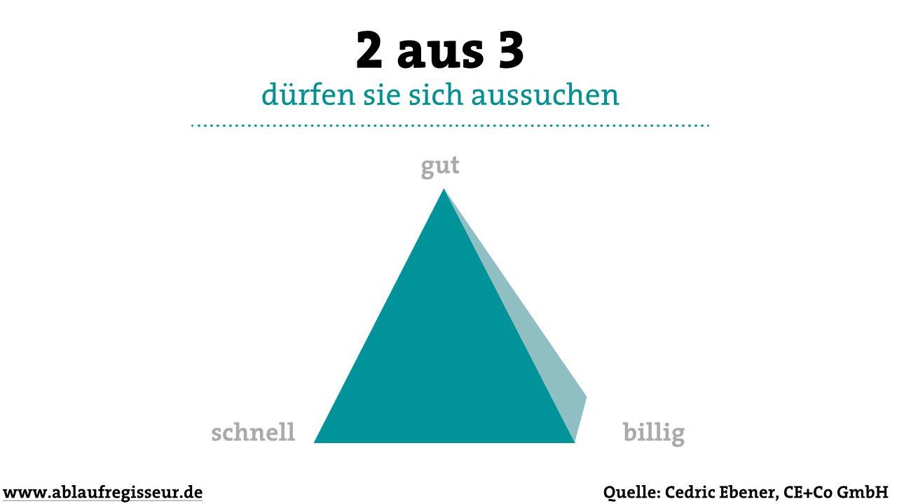 2 aus 3 / Eventkonzeption Pyramide von Cederic Ebener