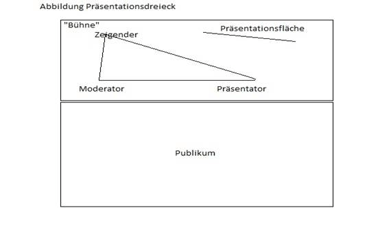 Präsentationsdreieck Modell Präsentationscoaching Christoph Hilger